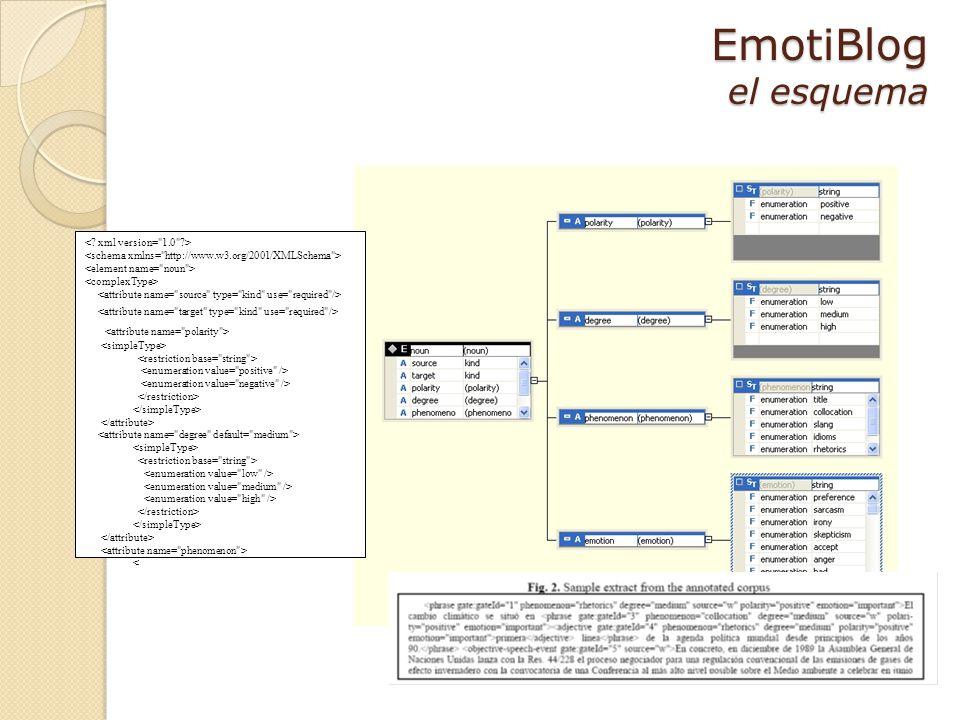 EmotiBlog el esquema Obj.speech Subj.