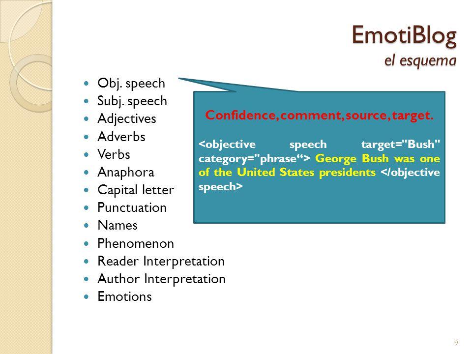 Experimentos Clasificación de la emoción Test corpus Evaluation type PrecisionRecall JRC quotes I Emotions24.715.08 JRC quotes II Emotions33.6518.98 SemEval IEmotions29.0318.89 SemEval IIEmotions32.9818.45 ISEAR IEmotions22.3115.01 ISEAR IIEmotions25.6217.83 BEST SEEmotions16.2326.27 20