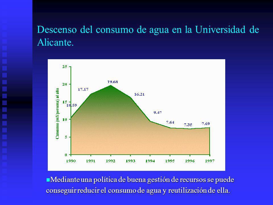 Descenso del consumo de agua en la Universidad de Alicante. Mediante una política de buena gestión de recursos se puede Mediante una política de buena