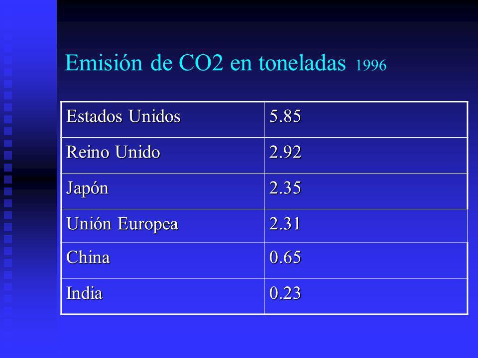 2.2.¿Qué es una ciudad sostenible.