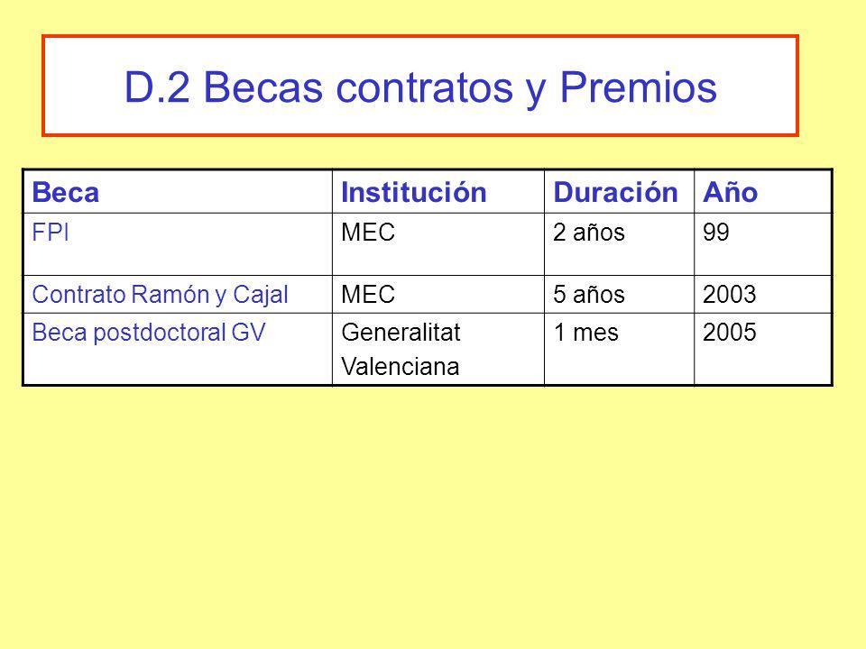 D.2 Becas contratos y Premios BecaInstituciónDuraciónAño FPIMEC2 años99 Contrato Ramón y CajalMEC5 años2003 Beca postdoctoral GVGeneralitat Valenciana 1 mes2005