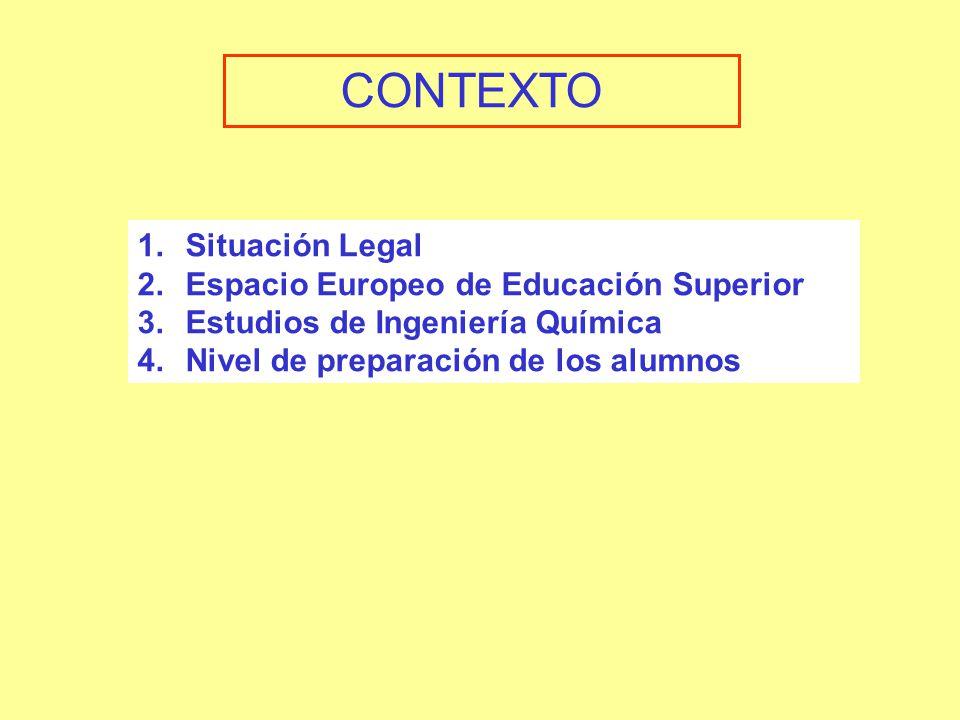 1.Situación Legal 2.Espacio Europeo de Educación Superior 3.Estudios de Ingeniería Química 4.Nivel de preparación de los alumnos CONTEXTO