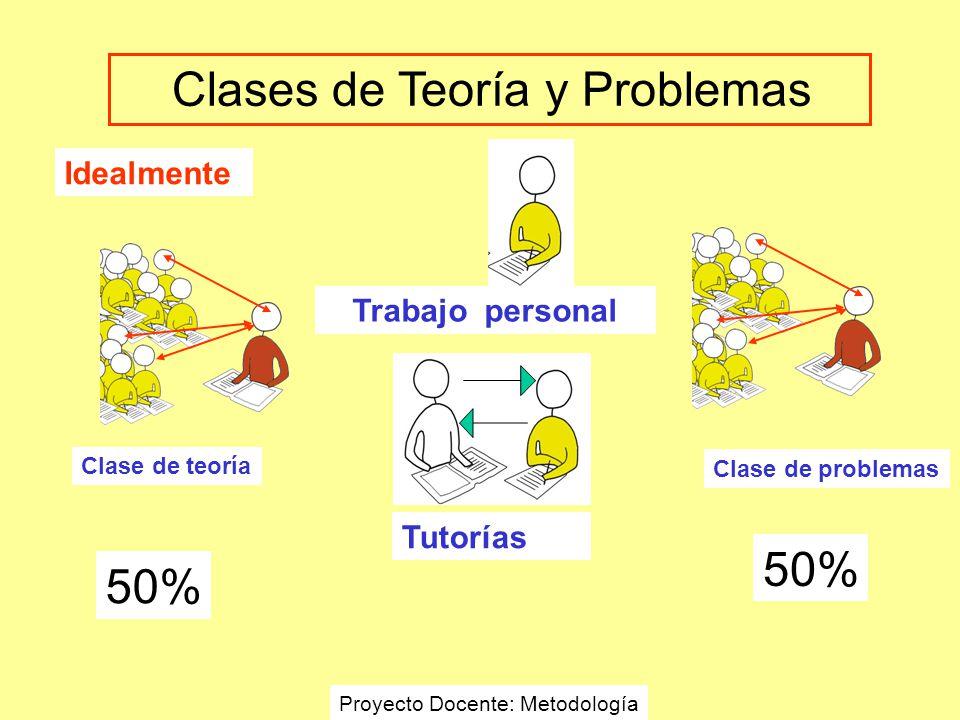 Clases de Teoría y Problemas Idealmente Tutorías Clase de teoría Clase de problemas 50% Trabajo personal Proyecto Docente: Metodología