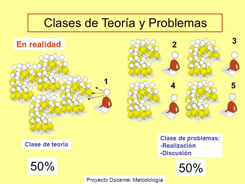 En realidad Clase de teoría 1 2 3 45 50% Clase de problemas: -Realización -Discusión Clases de Teoría y Problemas Proyecto Docente: Metodología