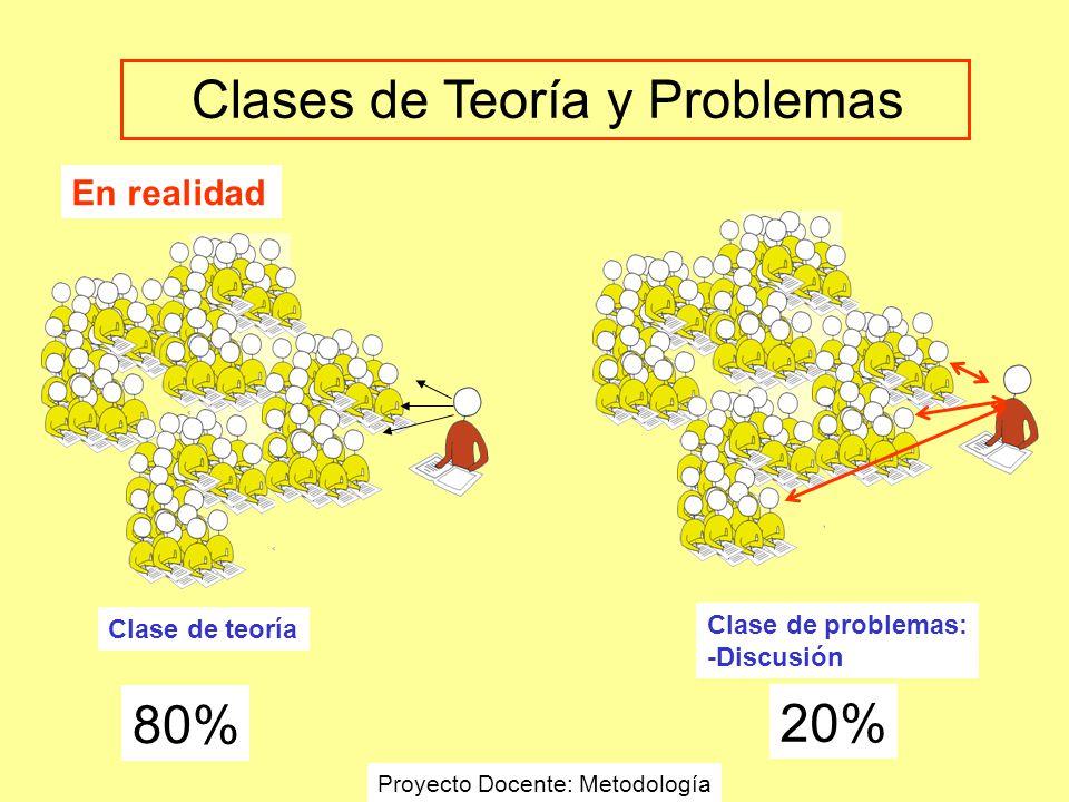 En realidad Clase de teoría 80% 20% Clase de problemas: -Discusión Clases de Teoría y Problemas Proyecto Docente: Metodología