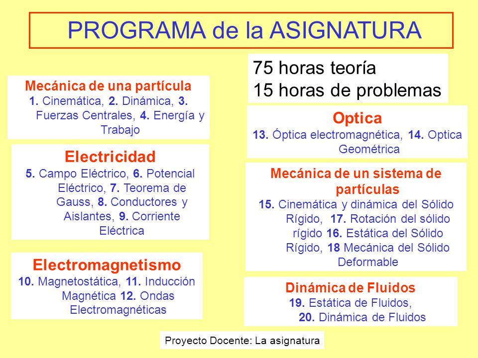 PROGRAMA de la ASIGNATURA Mecánica de un sistema de partículas 15.