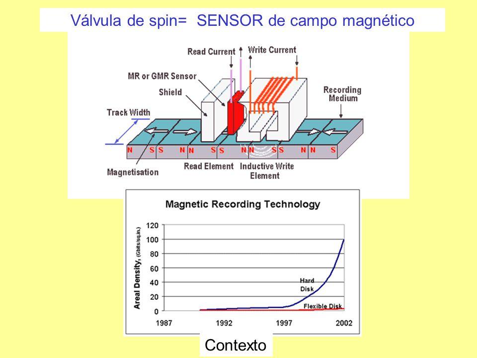 Válvula de spin= SENSOR de campo magnético Contexto