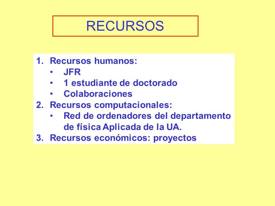 RECURSOS 1.Recursos humanos: JFR 1 estudiante de doctorado Colaboraciones 2.Recursos computacionales: Red de ordenadores del departamento de física Aplicada de la UA.