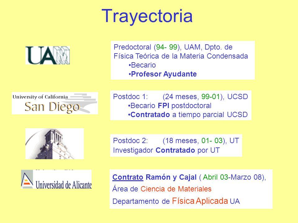 D.3 Participación en proyectos de Investigación En colaboración con otros contratados RC de la UA Total Proyectos UA: 8 TipoInstituClaveAño# RC (IP) MEC 3282/0203-081165k Emergente UA GRE0315 2004318k CICYTMEC MAT2003-08109- C02-01 2004323k CICYTMEC FIS2004-02356 05-084120k + FPI Emergente (IP) CAV GV05-15205-06 325k A destacar: