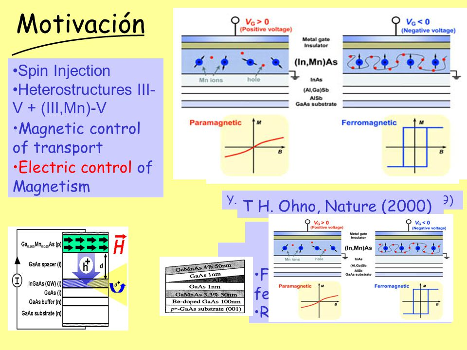 Motivación Y. OHNO et al., Nature 402, 790 (1999) Magnetic Light emitting diode Spin injection Compatible with GaAs All semiconductor Magnetic Tunnel