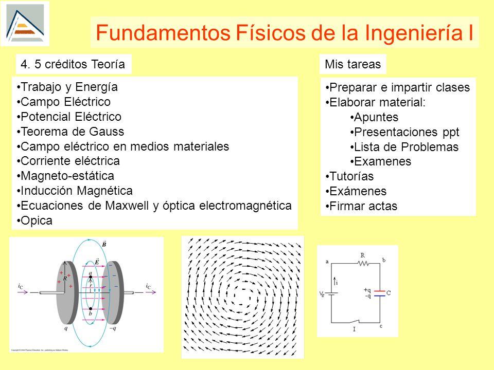 Trabajo y Energía Campo Eléctrico Potencial Eléctrico Teorema de Gauss Campo eléctrico en medios materiales Corriente eléctrica Magneto-estática Inducción Magnética Ecuaciones de Maxwell y óptica electromagnética Opica Fundamentos Físicos de la Ingeniería I 4.