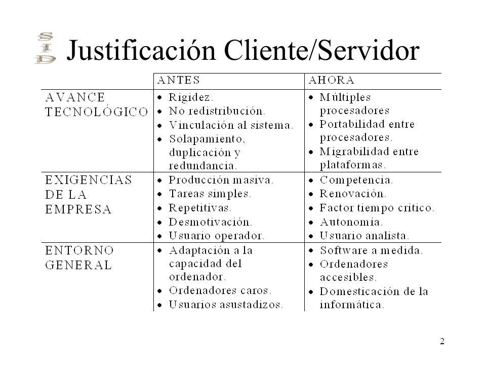 2 Justificación Cliente/Servidor