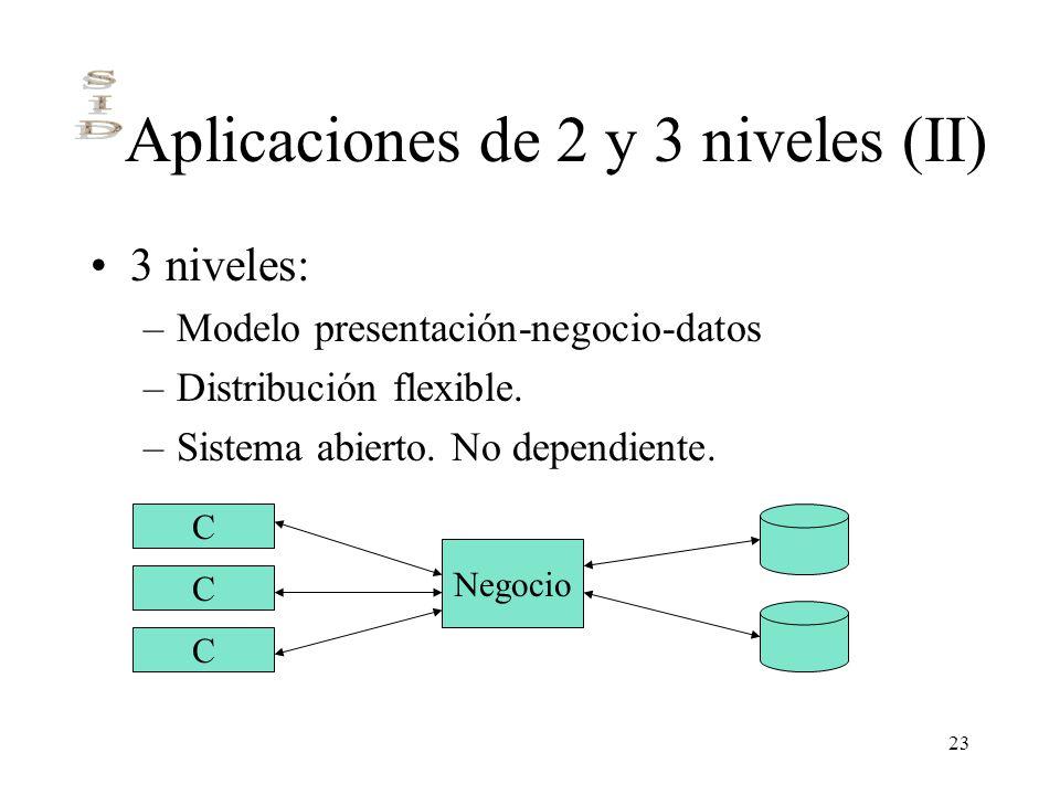 23 Aplicaciones de 2 y 3 niveles (II) 3 niveles: –Modelo presentación-negocio-datos –Distribución flexible. –Sistema abierto. No dependiente. C C C Ne