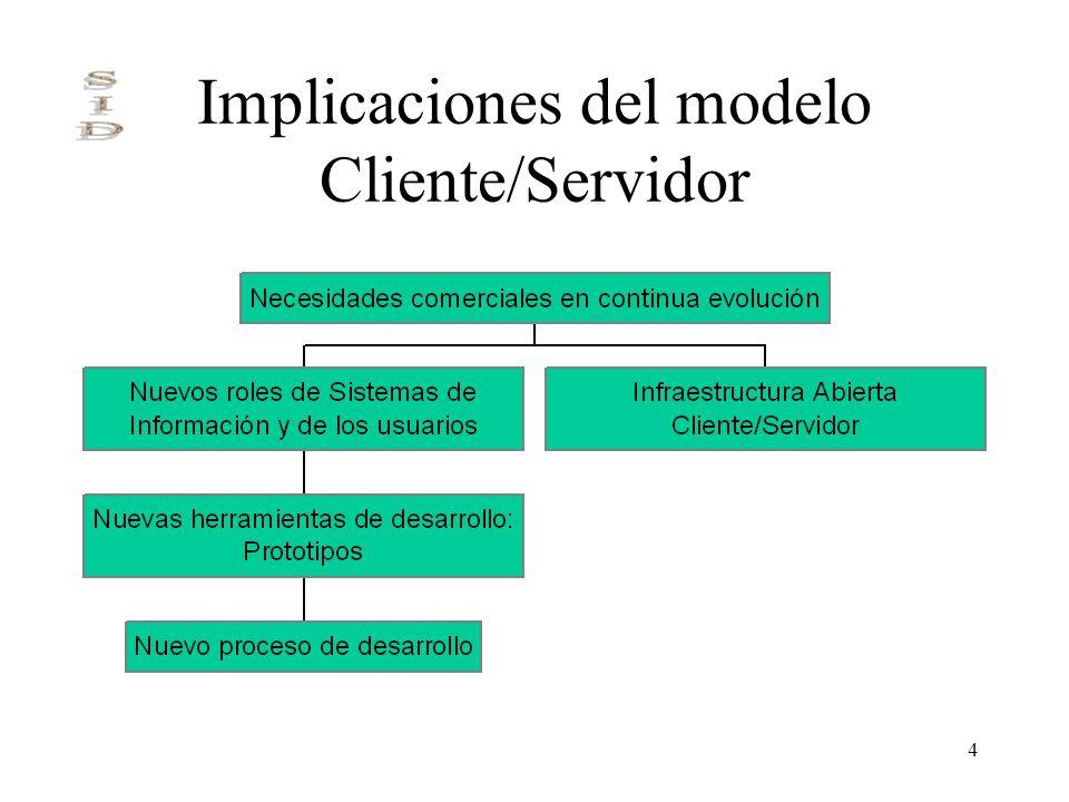 4 Implicaciones del modelo Cliente/Servidor