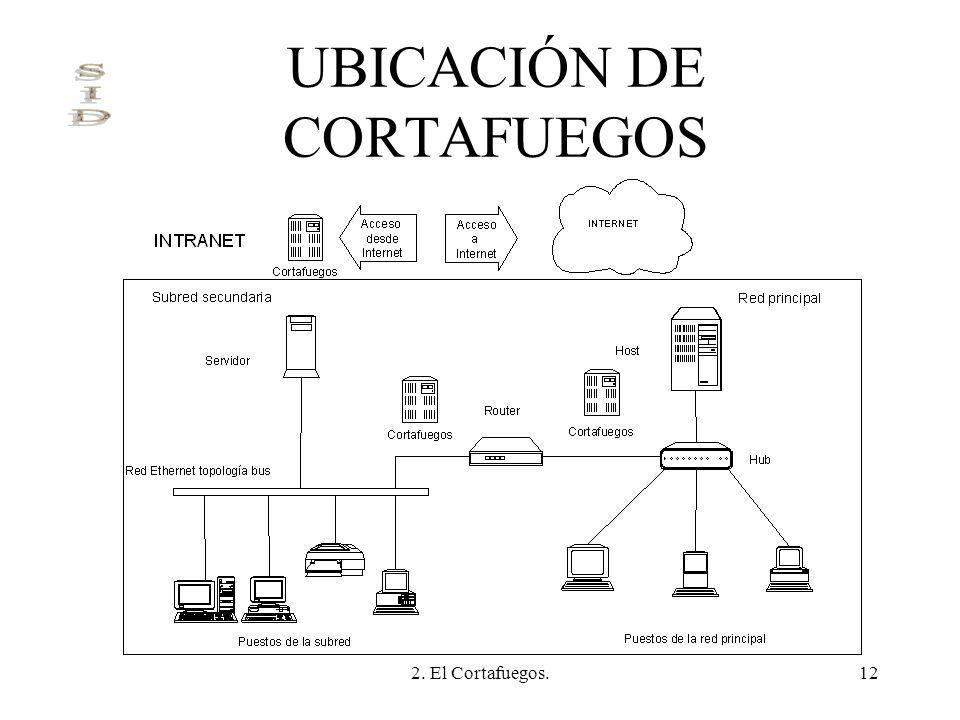 2. El Cortafuegos.12 UBICACIÓN DE CORTAFUEGOS