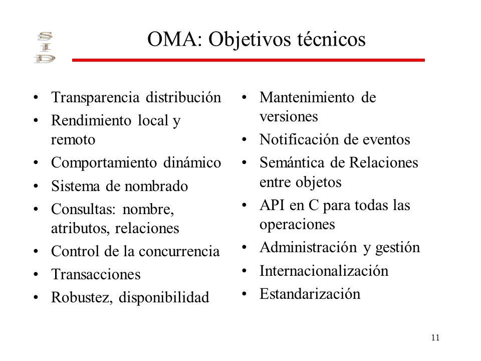 11 OMA: Objetivos técnicos Transparencia distribución Rendimiento local y remoto Comportamiento dinámico Sistema de nombrado Consultas: nombre, atribu