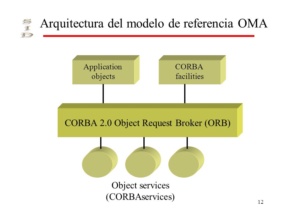 12 Arquitectura del modelo de referencia OMA Application objects CORBA facilities Object services (CORBAservices) CORBA 2.0 Object Request Broker (ORB
