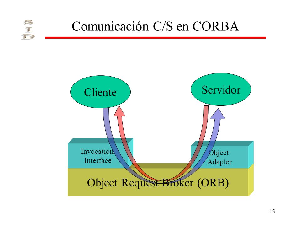 19 Comunicación C/S en CORBA Cliente Servidor Object Request Broker (ORB) Invocation Interface Object Adapter