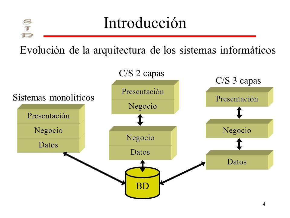 4 Datos Introducción C/S 2 capas Evolución de la arquitectura de los sistemas informáticos Sistemas monolíticos C/S 3 capas BD Negocio Presentación Ne