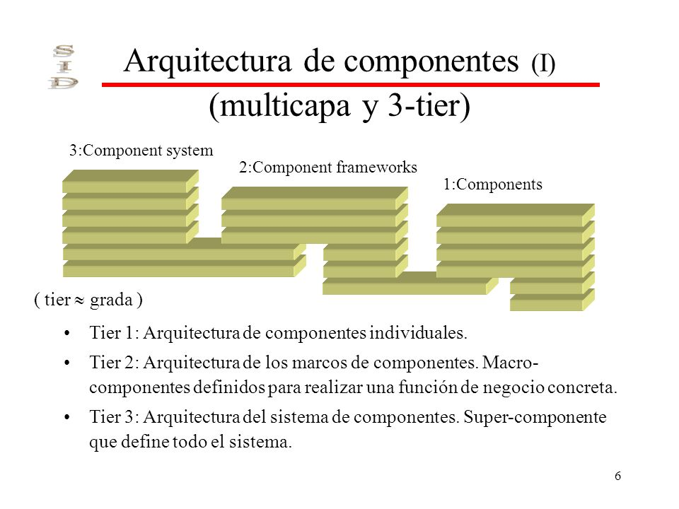 6 Arquitectura de componentes (I) (multicapa y 3-tier) 3:Component system 2:Component frameworks 1:Components Tier 1: Arquitectura de componentes individuales.