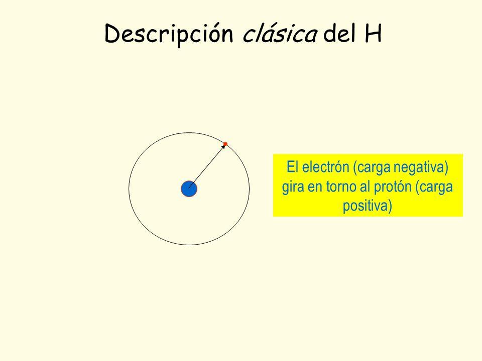 Descripción clásica del H