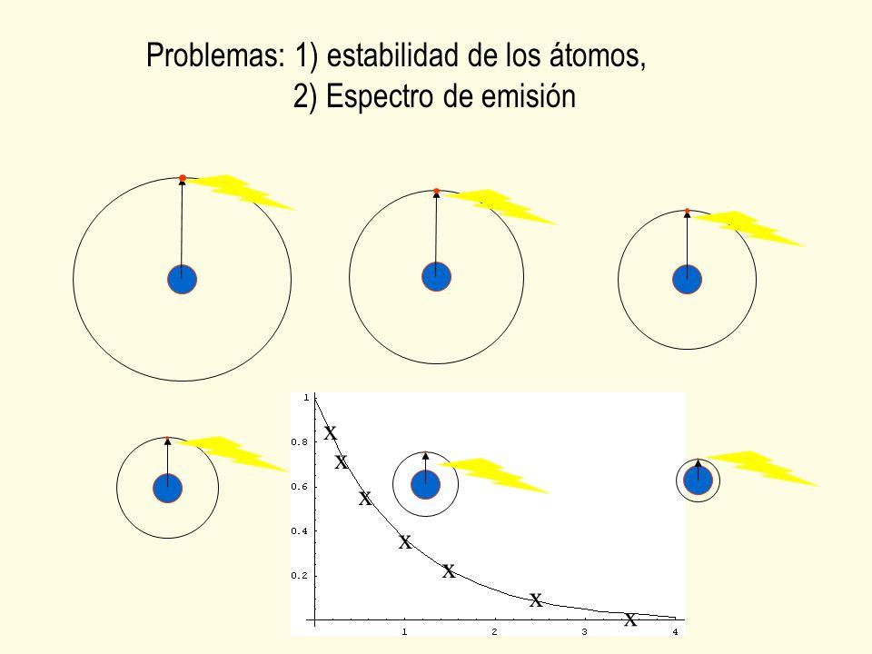Problemas: 1) estabilidad de los átomos, 2) Espectro de emisión x x x x x x x