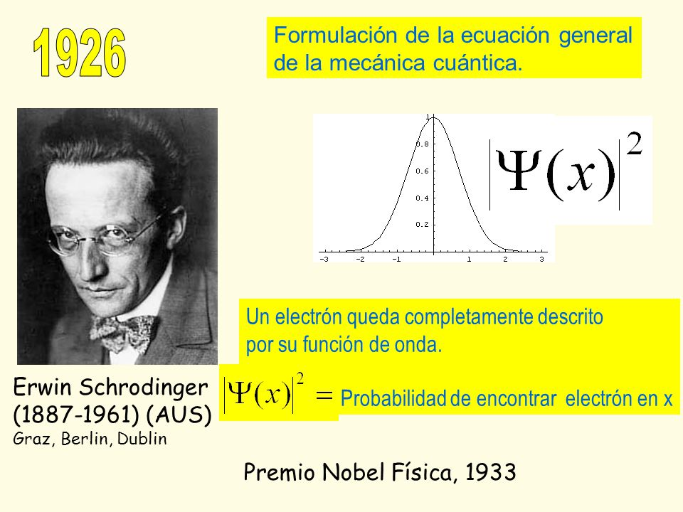 Formulación de la ecuación general de la mecánica cuántica. Premio Nobel Física, 1933 Erwin Schrodinger (1887-1961) (AUS) Graz, Berlin, Dublin Un elec