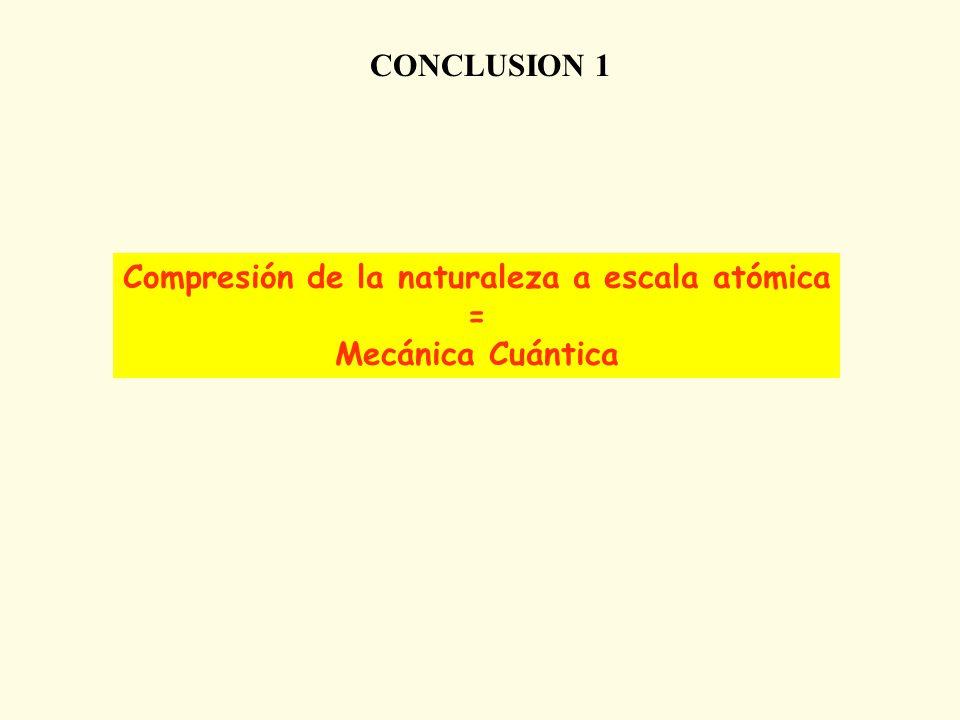 CONCLUSION 1 Compresión de la naturaleza a escala atómica = Mecánica Cuántica