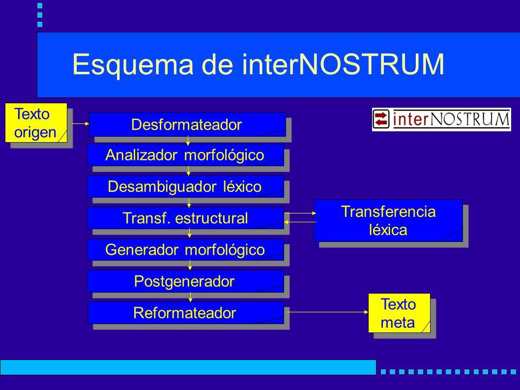 Esquema de interNOSTRUM Analizador morfológico Desformateador Desambiguador léxico Transf. estructural Generador morfológico Postgenerador Reformatead