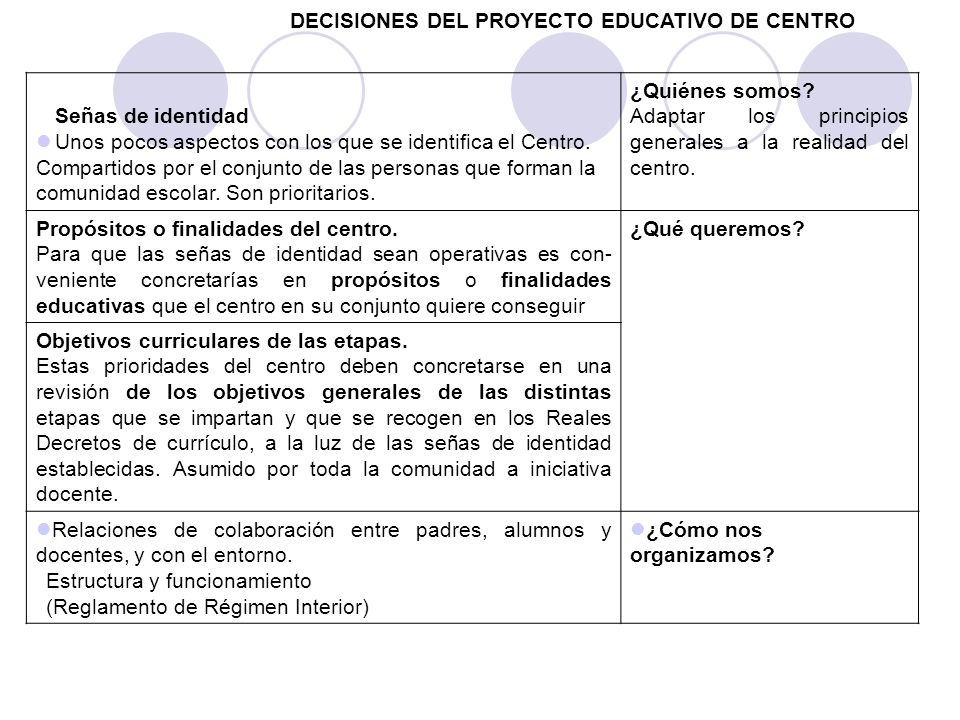 DECISIONES DEL PROYECTO EDUCATIVO DE CENTRO Señas de identidad Unos pocos aspectos con los que se identifica el Centro.