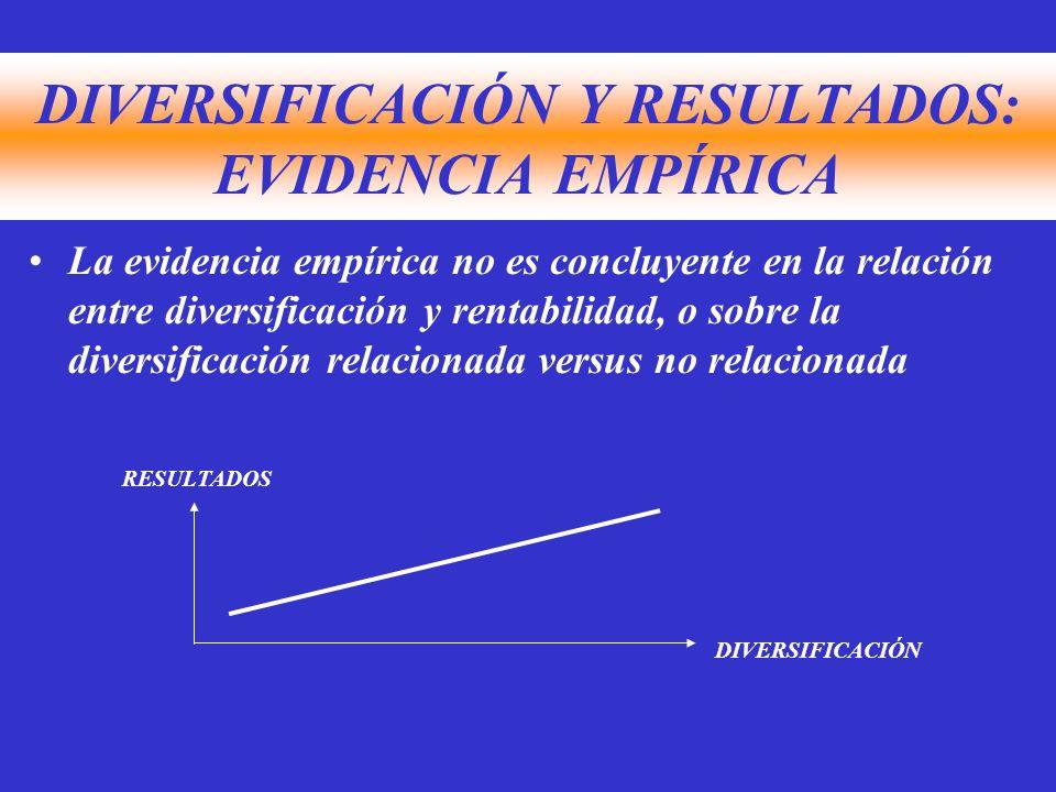 DIVERSIFICACIÓN Y RESULTADOS: EVIDENCIA EMPÍRICA La evidencia empírica no es concluyente en la relación entre diversificación y rentabilidad, o sobre la diversificación relacionada versus no relacionada DIVERSIFICACIÓN RESULTADOS