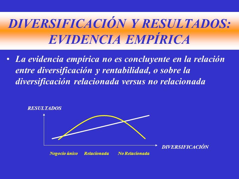 DIVERSIFICACIÓN Y RESULTADOS: EVIDENCIA EMPÍRICA La evidencia empírica no es concluyente en la relación entre diversificación y rentabilidad, o sobre la diversificación relacionada versus no relacionada DIVERSIFICACIÓN RESULTADOS No RelacionadaRelacionadaNegocio único