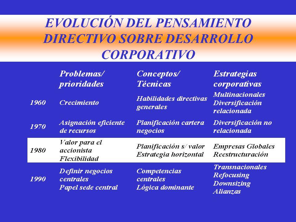 EVOLUCIÓN DEL PENSAMIENTO DIRECTIVO SOBRE DESARROLLO CORPORATIVO
