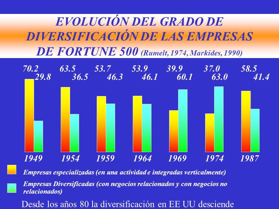 EVOLUCIÓN DEL GRADO DE DIVERSIFICACIÓN DE LAS EMPRESAS DE FORTUNE 500 (Rumelt, 1974, Markides, 1990) 70.2 63.5 53.7 53.9 39.9 37.0 58.5 29.8 36.5 46.3 46.1 60.1 63.0 41.4 1949 1954 1959 1964 1969 1974 1987 Empresas especializadas (en una actividad e integradas verticalmente) Empresas Diversificadas (con negocios relacionados y con negocios no relacionados) Desde los años 80 la diversificación en EE UU desciende