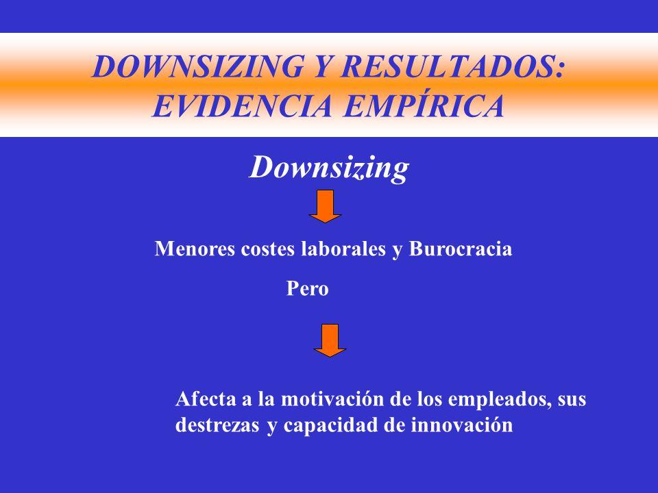 DOWNSIZING Y RESULTADOS: EVIDENCIA EMPÍRICA Downsizing Menores costes laborales y Burocracia Pero Afecta a la motivación de los empleados, sus destrezas y capacidad de innovación
