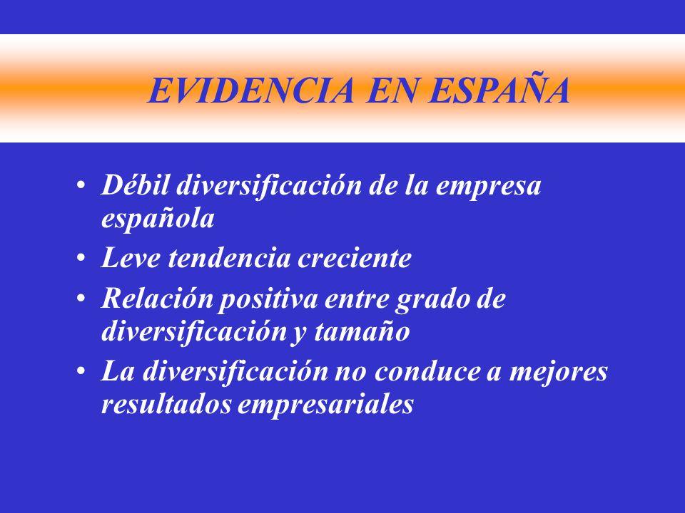 EVIDENCIA EN ESPAÑA Débil diversificación de la empresa española Leve tendencia creciente Relación positiva entre grado de diversificación y tamaño La diversificación no conduce a mejores resultados empresariales