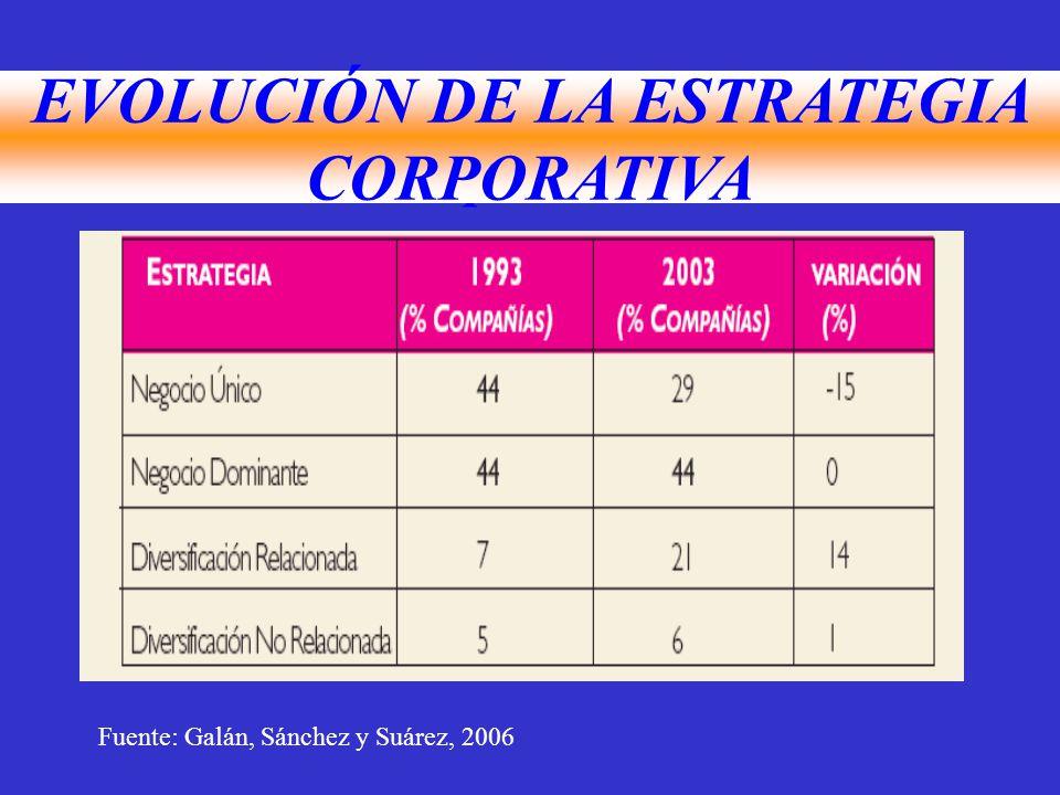 Evolución de la Estrategia corporativa EVOLUCIÓN DE LA ESTRATEGIA CORPORATIVA Fuente: Galán, Sánchez y Suárez, 2006