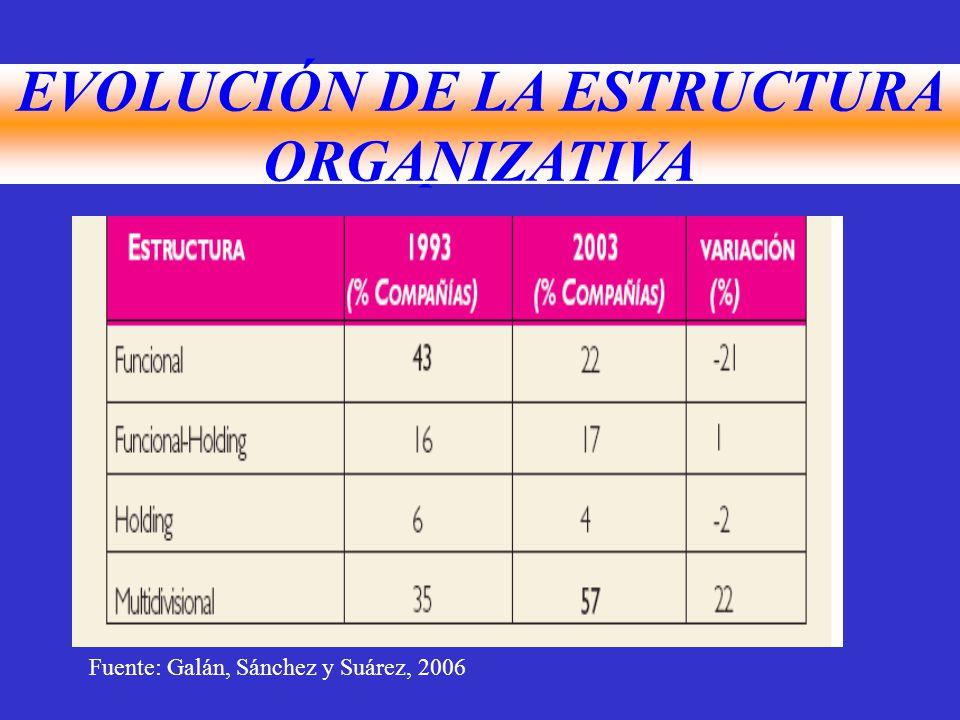 Evolución de la Estrategia corporativa EVOLUCIÓN DE LA ESTRUCTURA ORGANIZATIVA Fuente: Galán, Sánchez y Suárez, 2006