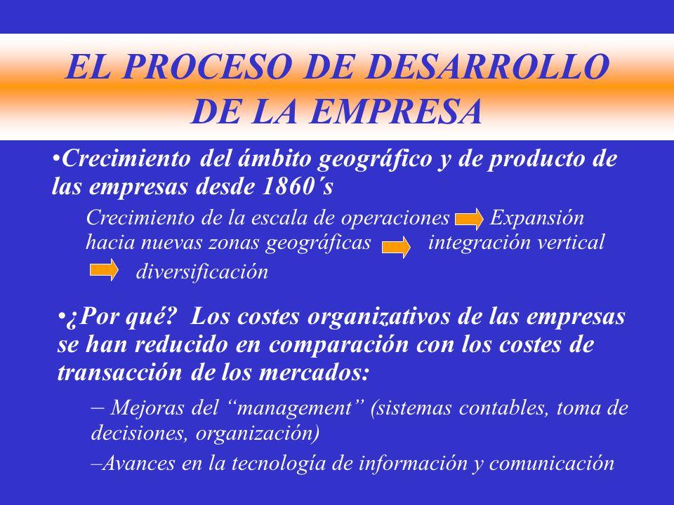 EL PROCESO DE DESARROLLO DE LA EMPRESA Crecimiento del ámbito geográfico y de producto de las empresas desde 1860´s Crecimiento de la escala de operaciones Expansión hacia nuevas zonas geográficas integración vertical diversificación ¿Por qué.