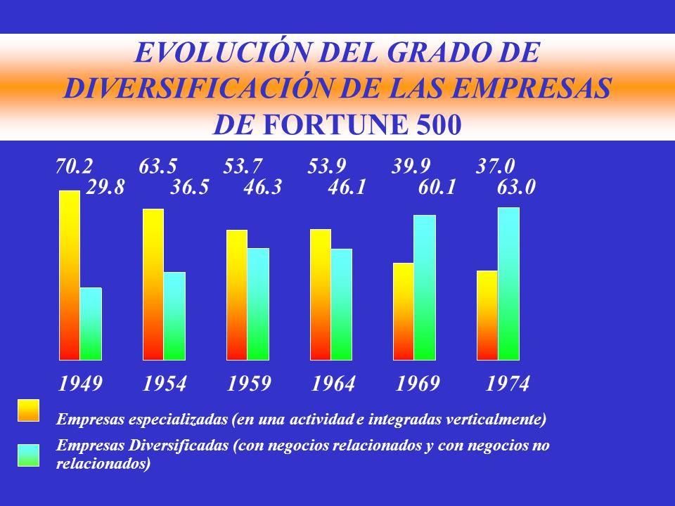 EVOLUCIÓN DEL GRADO DE DIVERSIFICACIÓN DE LAS EMPRESAS DE FORTUNE 500 70.2 63.5 53.7 53.939.9 37.0 29.8 36.5 46.3 46.1 60.1 63.0 1949 1954 1959 1964 1969 1974 Empresas especializadas (en una actividad e integradas verticalmente) Empresas Diversificadas (con negocios relacionados y con negocios no relacionados)