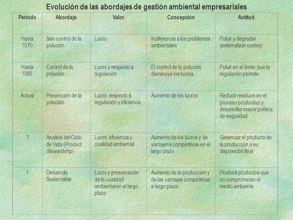 Evolución de las abordajes de gestión ambiental empresariales PeríodoAbordajeValorConcepciónActitud Hasta 1970 Sen control de la polución LucroIndifer