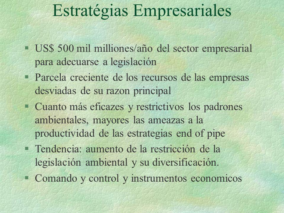 Estratégias Empresariales §US$ 500 mil milliones/año del sector empresarial para adecuarse a legislación §Parcela creciente de los recursos de las emp