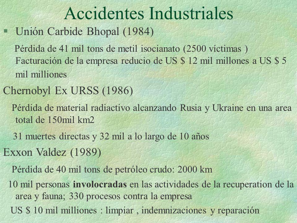 Accidentes Industriales §Unión Carbide Bhopal (1984) Pérdida de 41 mil tons de metil isocianato (2500 víctimas ) Facturación de la empresa reducio de US $ 12 mil millones a US $ 5 mil milliones Chernobyl Ex URSS (1986) Pérdida de material radiactivo alcanzando Rusia y Ukraine en una area total de 150mil km2 31 muertes directas y 32 mil a lo largo de 10 años Exxon Valdez (1989) Pérdida de 40 mil tons de petróleo crudo: 2000 km 10 mil personas involocradas en las actividades de la recuperation de la area y fauna; 330 procesos contra la empresa US $ 10 mil milliones : limpiar, indemnizaciones y reparación
