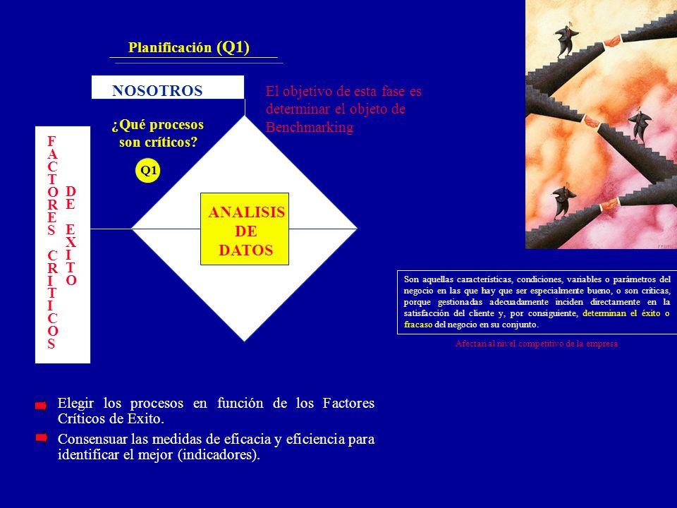 ANALISIS DE DATOS NOSOTROS FACTORESCRITICOSFACTORESCRITICOS DEEXITODEEXITO Q1 Planificación (Q1) El objetivo de esta fase es determinar el objeto de B