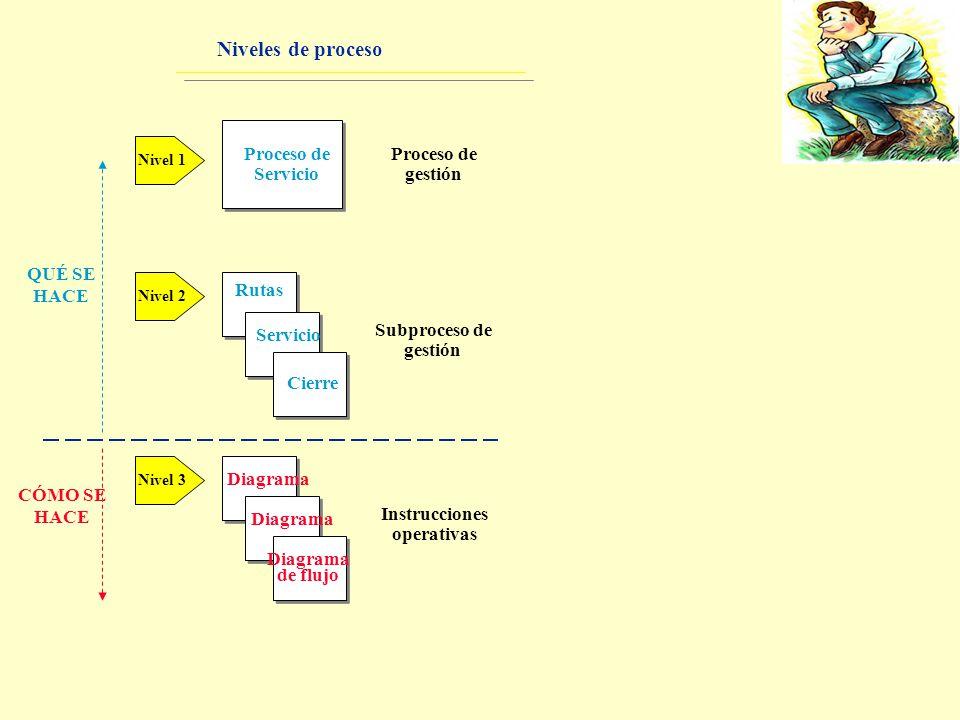 Niveles de proceso Nivel 1 Nivel 2 Nivel 3 Proceso de Servicio Rutas Servicio Cierre Diagrama de flujo Proceso de gestión Subproceso de gestión Instru