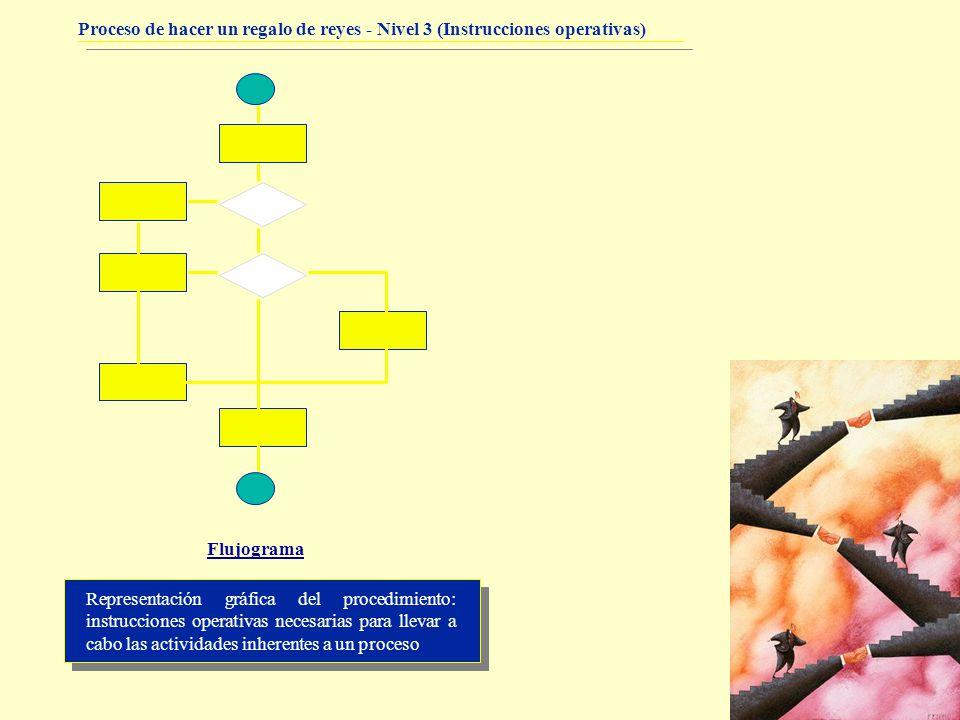 Proceso de hacer un regalo de reyes - Nivel 3 (Instrucciones operativas) Representación gráfica del procedimiento: instrucciones operativas necesarias