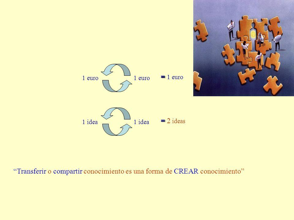 1 euro = = 1 euro 1 idea = = 2 ideas Transferir o compartir conocimiento es una forma de CREAR conocimiento