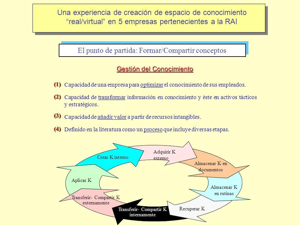 Una experiencia de creación de espacio de conocimiento real/virtual en 5 empresas pertenecientes a la RAI El punto de partida: Formar/Compartir concep