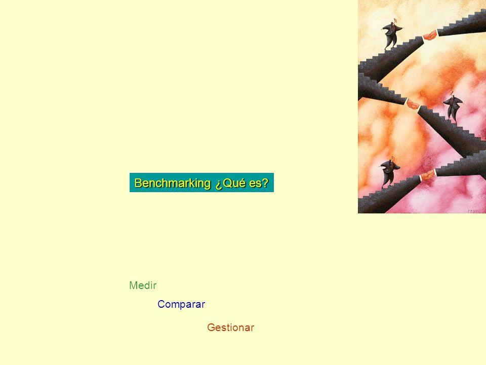 Benchmarking ¿Qué es? Medir Comparar Gestionar