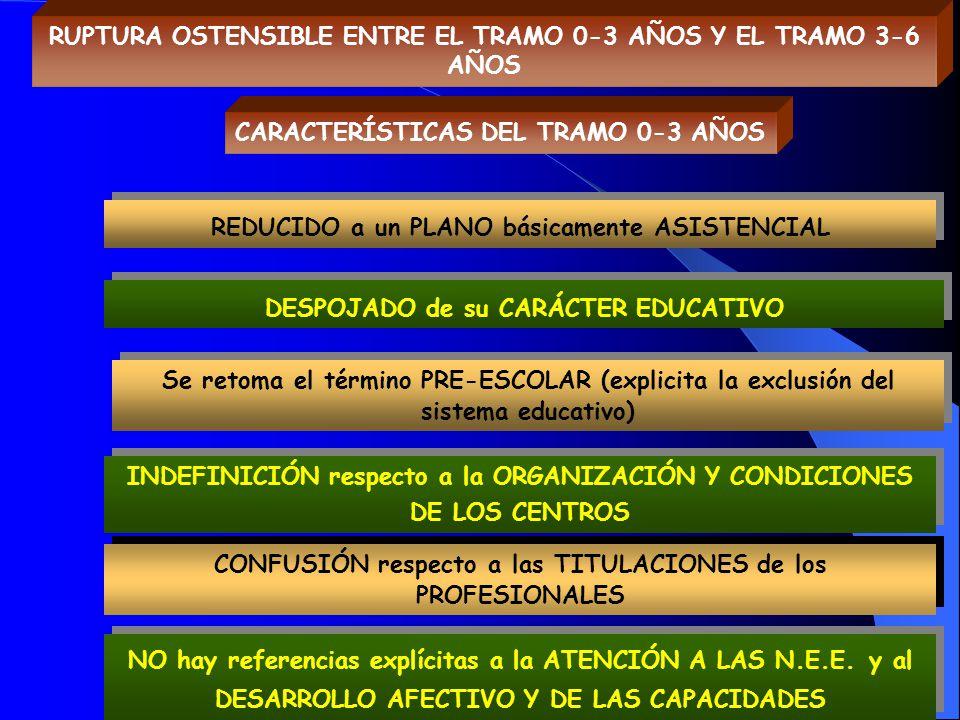 RUPTURA OSTENSIBLE ENTRE EL TRAMO 0-3 AÑOS Y EL TRAMO 3-6 AÑOS REDUCIDO a un PLANO básicamente ASISTENCIAL DESPOJADO de su CARÁCTER EDUCATIVO CONFUSIÓ